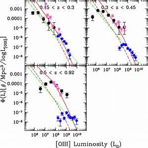 The [O iii] emission line luminosity function of optically ...