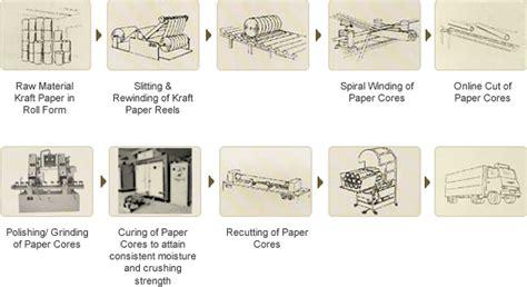 ose packaging paper core manufacturer  vadodara