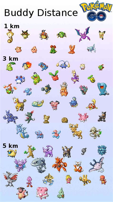 generation  buddy distance chart thesilphroad