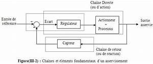 Définition Couple Moteur : organisation fonctionnelle d un systeme asservi quelconque ~ Gottalentnigeria.com Avis de Voitures