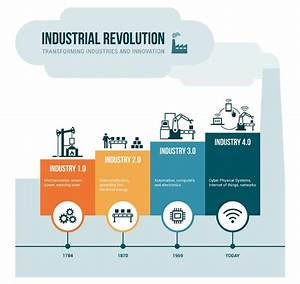 Cognitive Readiness & The Fourth Industrial Revolution ...