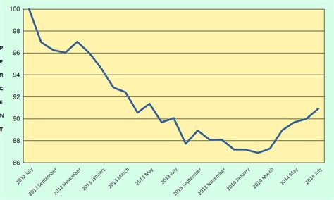steel value stainless price trends july 2014 metal supermarkets