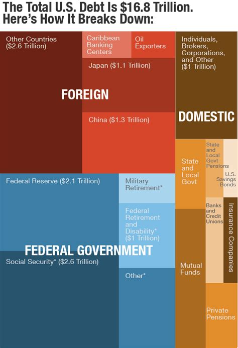 This Infographic Examines How Much Theu S Debt This Graph Illustrates Who Holds America S 17 Trillion