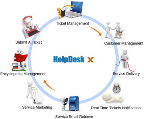 help desk solutions a popular review of web based help desk software