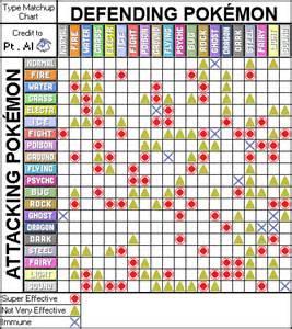 Pokemon Type Matchup Chart