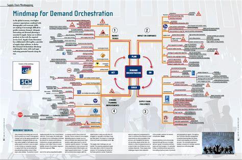 mindmap  demand orchestration supply chain movement