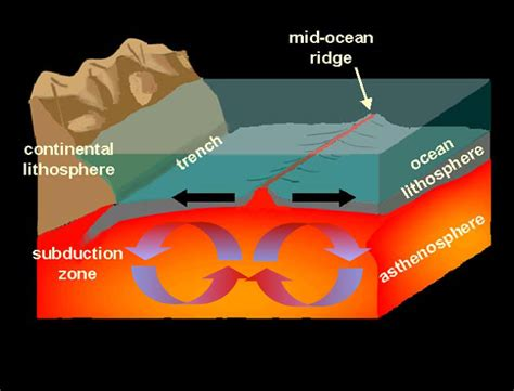 Sea Floor Spreading Animation by Plate Tectonics 6 1