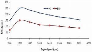 Nox Emission  Ppm  Vs  Engine Speed  Rpm