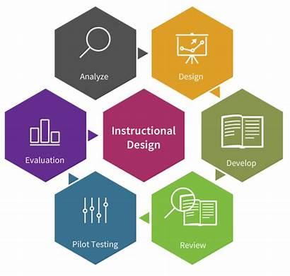 Instructional Development Designers Training Sam Analysis Needs