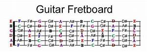 Roadmap Of The Notes On A Guitar  U2013 Takelessons Blog