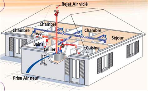 air sec dans une chambre vmc dans une chambre pompe chaleur air air simplement