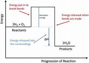 B  Rates Of Reaction Archives