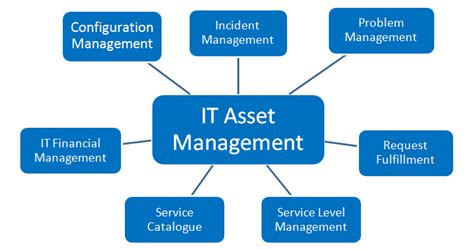 Service Management In The Data Center Depends On It Asset. Home Air Conditioning Unit Prices. Customer Loyalty Programs Ireland On The Road. Debt Management Vs Debt Settlement. 2013 Subaru Impreza Sport Schools Brooklyn Ny. Advantages Of Small Business. Beowulf Old English Audio Reward Card App. Vermont Moving And Storage Kentucky Drive In. Web Hosting Video Streaming Glass Art Awards