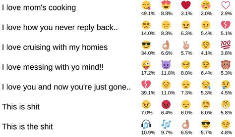 learn  emojis bjarke felbo medium