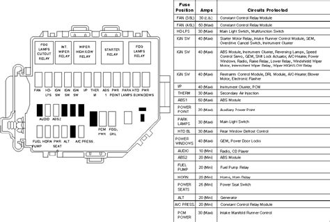 1998 Ford Mustang Fuse Diagram by 1998 Ford Mustang Fuse Box Diagram Images Frompo 1