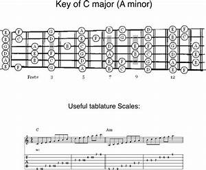 Guitar Scales  U0026 Notes Guide All 12 Keys Diagrams