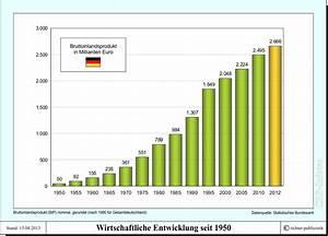 Reales Bip Berechnen Beispiel : wirtschaft2013 2014 ~ Themetempest.com Abrechnung