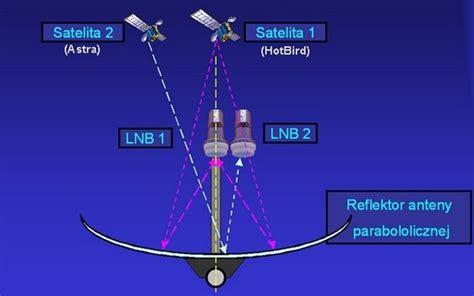 astra 19 2 einstellen richtige montage und ausrichten eines monoblock lnb