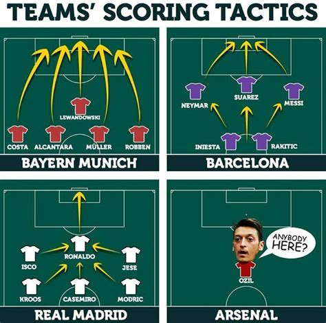 Football Memes Arsenal - taktik taktik ngegol tim besar arsenal and mesut 214 zil lol v meme bola indonesia pinterest