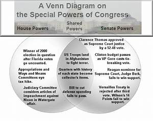 34 House Vs Senate Venn Diagram