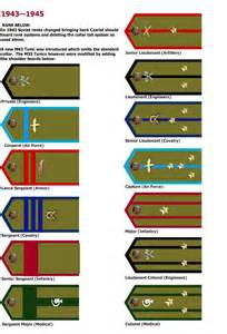 Russian army ranks wwii