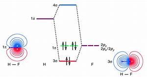 Molecular Orbital Diagram For Hf