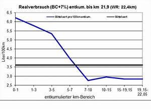 Km Kosten Berechnen : geschwindigkeiten umrechnen m s in km h ~ Themetempest.com Abrechnung