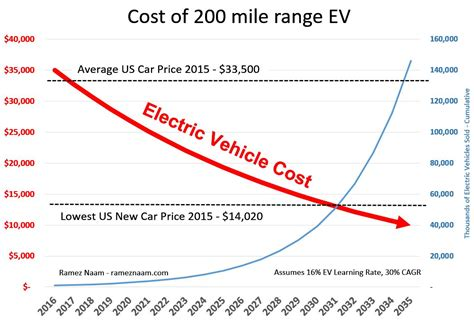 Electric Vehicle Cost by 2030 electric vehicles with a 200 mile range will be