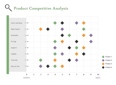 Competitors Price Analysis Report Template by Competitive Analysis Scatter Chart Free Competitive