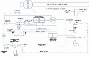 Main Engine Manoeuvring System