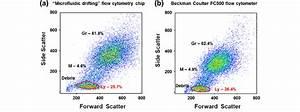 Comparison Of Forward Scatter Vs  Side Scatter Plot Of