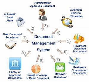 document management system roles With document management system legal