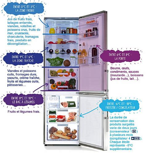 recrutement cuisine bien ranger frigo association les epis