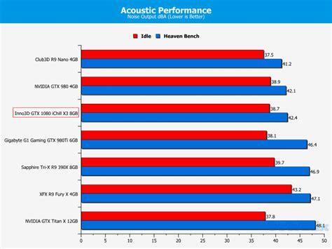 gtx 1080 single fan inno3d geforce gtx 1080 ichill x3 graphics card review