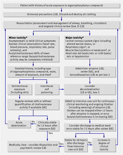 Management of acute organophosphorus pesticide poisoning
