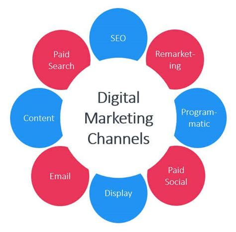 Digital Marketing Channels how to allocate your digital marketing budget search factory