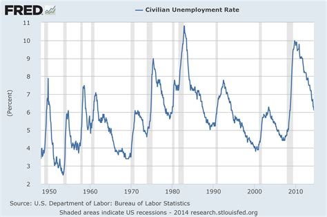 the bureau of labor statistics bureau of labor statistics unemployment graph