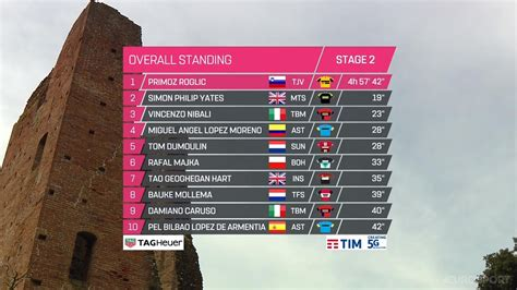 Clasificaciones del giro de italia 2021. Giro de Italia 2019: clasificación general tras la etapa 2   Antena 2