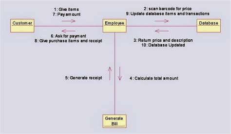 collaboration diagram   shopping system