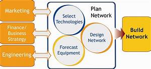 Network Resource Planning