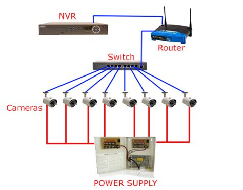 Nvr Wiring Diagram by Cctv Installation And Wiring Options