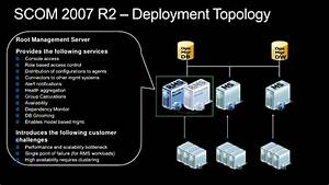 System Center Operations Manager 2012 Overview