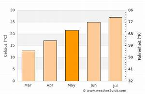 Myrtle Beach Weather In May 2021 United States Averages