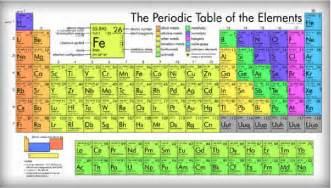 Printable Periodic Table Elements Names