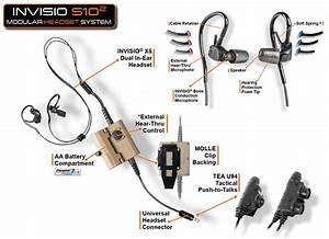 Invisio S10 System Diagram