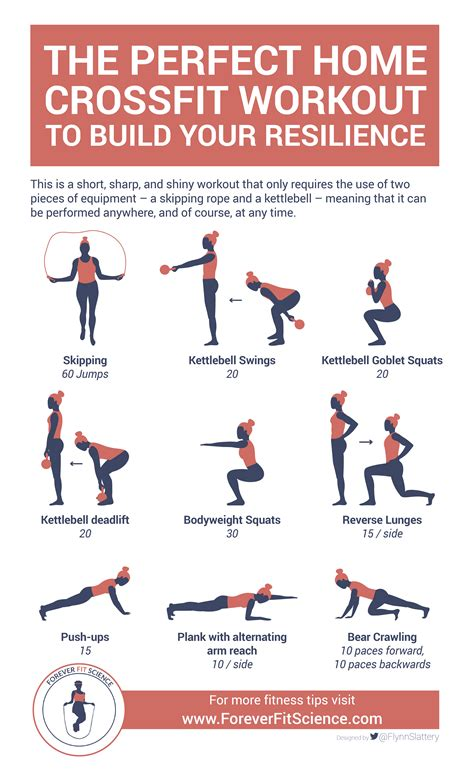 crossfit workout infographic training workouts perfect beginners strength resilience kettlebell fitness cardio foreverfitscience meaning short rope equipment tough performed anywhere