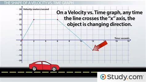 velocity  time graphs  describe motion video