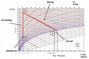 Mollier Diagram Of Air