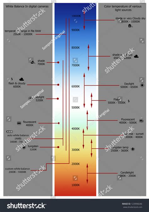 color temp chart color temperature chart stock illustration 123996646
