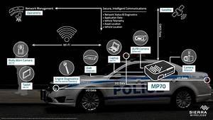 Sierra Wireless Enables The World U2019s Fastest Vehicle